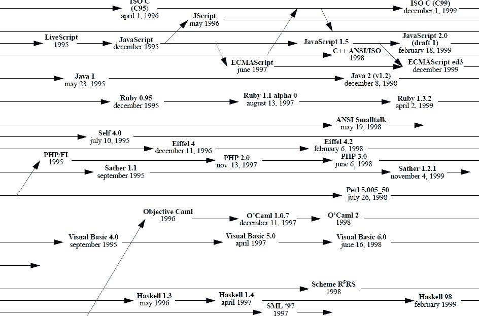 プログラミング 言語 種類