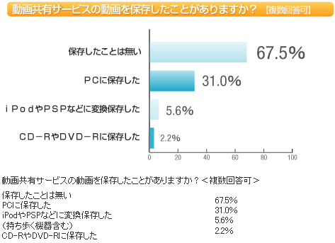動画共有サービス利用者の約4割...