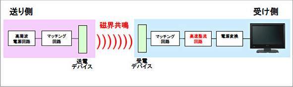 Sony developed