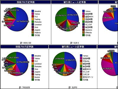 minakoe jp showed drastic change on japanese blogsphere statistics