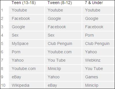 Google sex keywords