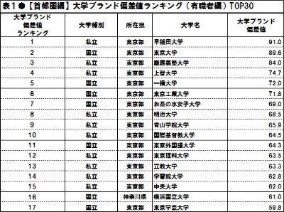 偏差値ランキング 早稲田大学