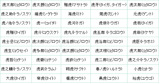 「名前ランキング2010」が公開、「駆眞(カルマ)」「理想 ...