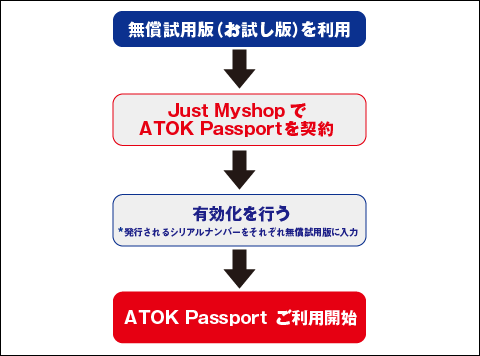 ATOK can use up to 10 personal computers and smartphones