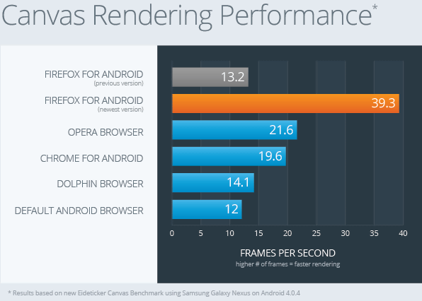 3 times rendering speed & faster startup, fully redesigned Firefox