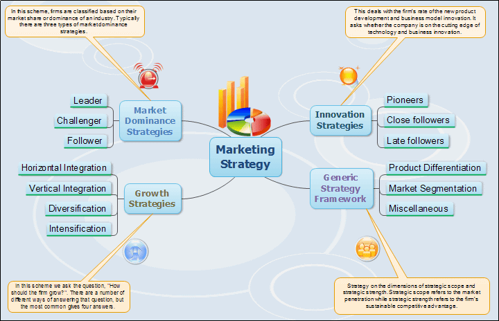 strategic marketing plans examples