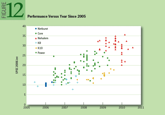 知られざるCPUの過去40年における性能向上と進化の歴史