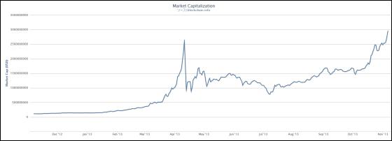 米国がETF承認ならビットコイン価格は下落の恐れ-JPモルガン - Bloomberg