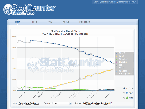 Windows 8 selling is counterproductive to copyright for Statcounter global stats
