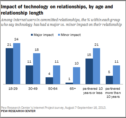 positive influence of internet