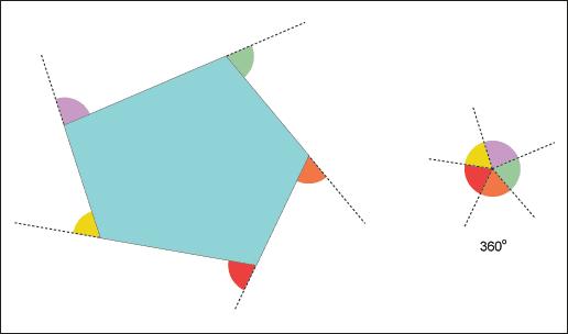 Gigazine Sum of exterior angles of a pentagon