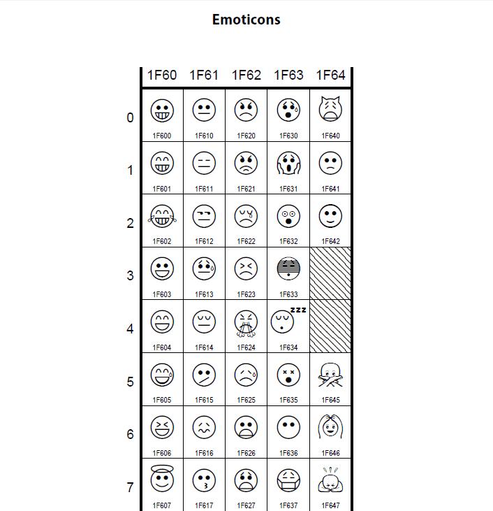 新しい絵文字250種類を含むUnicode 7.0が登場、追加される全絵文字の名称一覧はこんな感じ