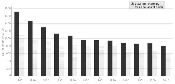 死亡者数の多い死因第1位はインフルエンザだった」など、過去110年間 ...