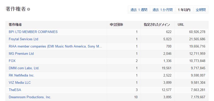 DMM.com、Googleが作る著作権侵害サイトランキングで世界6位に選ばれる