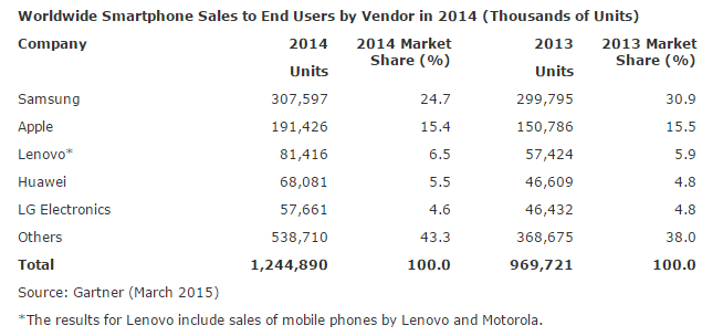 http://i.gzn.jp/img/2015/03/04/apple-sales-beat-samsung/a02.png
