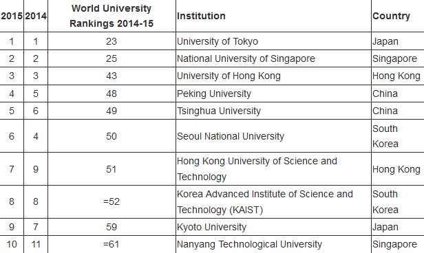 What is the best university in Asia? University rankings in