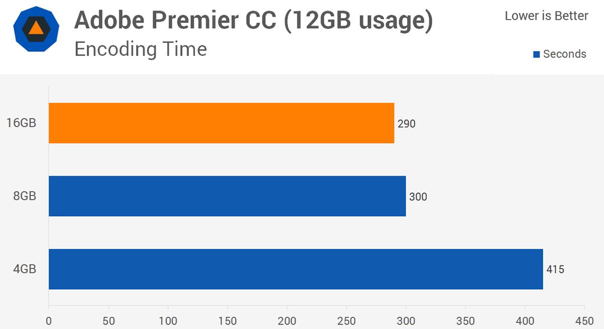 【メモリ】 8GB積むのが最も賢い選択だと判明 それ以上はオナニー