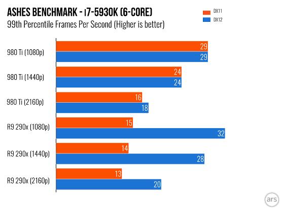 AMD may finally reverse NVIDIA under DirectX 12 - GIGAZINE