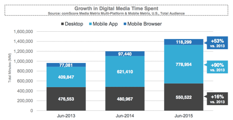 Mobile applications and mobile browsers, which one is that