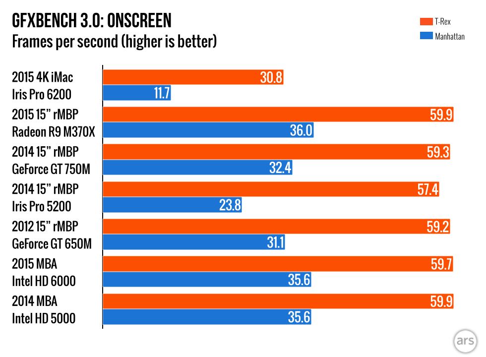 Comprehensive comparison of the performance of the new 21 5