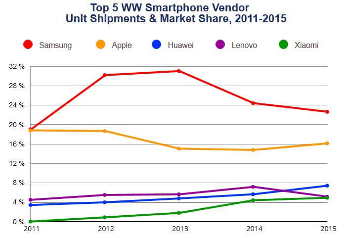 When comparing the worldwide smartphone shipments of iPhone