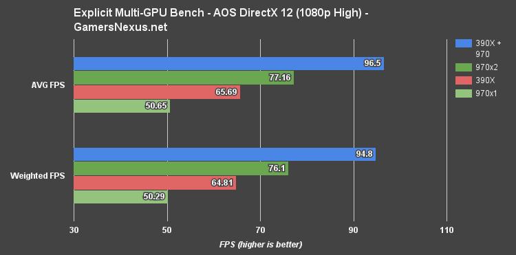 Hybrid hybrid of GeForce and Radeon with DirectX 12