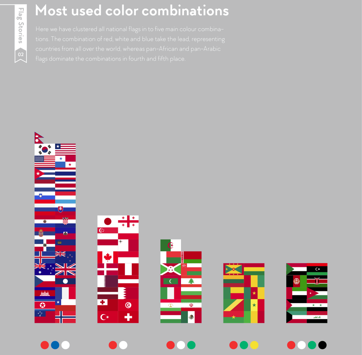 Flag Stories That You Can See Well The Colors Layouts And Design Elements Often Used In Flags Around The World Gigazine