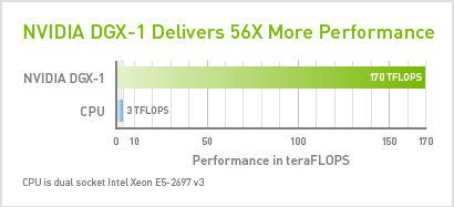NVIDIA Announces Pascal Generation New GPU