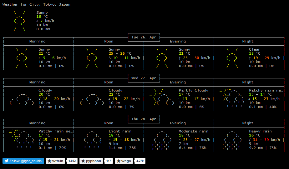 Weather forecast for various cities expressed in ASCII art (AA