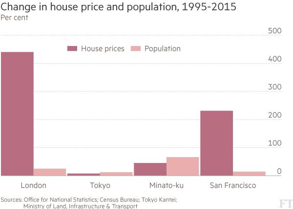 東京の家賃上昇率は実はアメリカやイギリスなどの主要都市に比べると圧倒的に緩やかで優秀