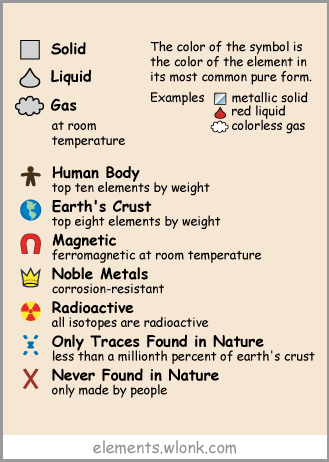 Periodic table of the elements in pictures and words showing by groups of different properties such as alkali metals alkaline earth metals noble gases transition metals and rare earths are also displayed urtaz Image collections