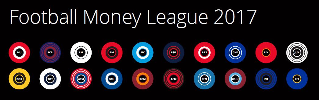 Football Money League