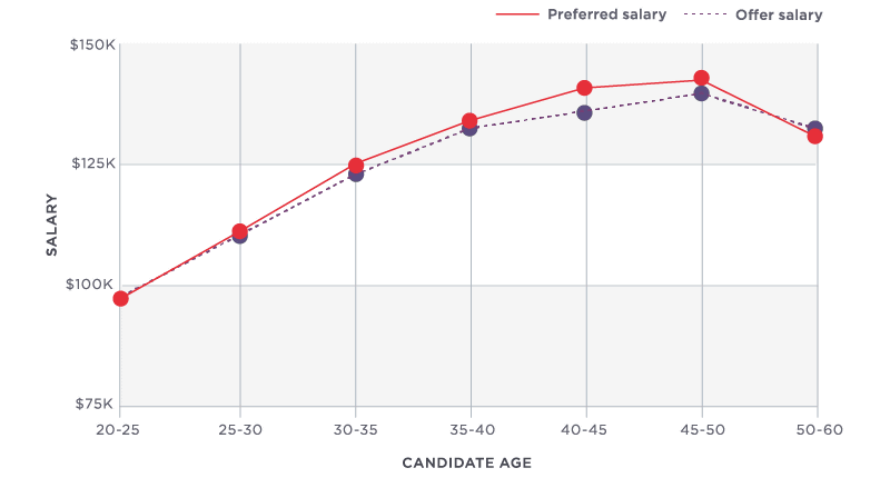 This is a comparison of the salary circumstances of the IT