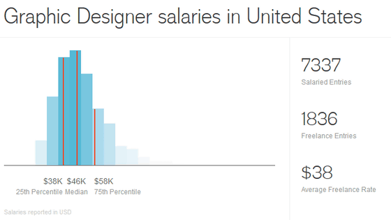 Video Graphic Designer Salary