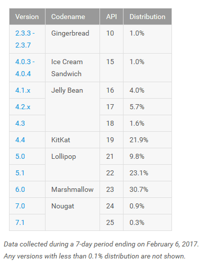 Approximately 80% of iOS devices are the latest