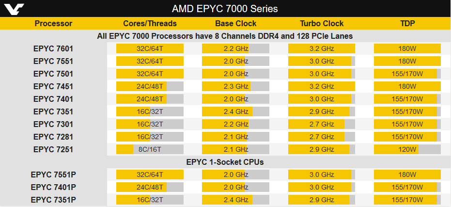 AMD server processor