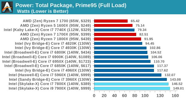 Intel's new high-end CPU