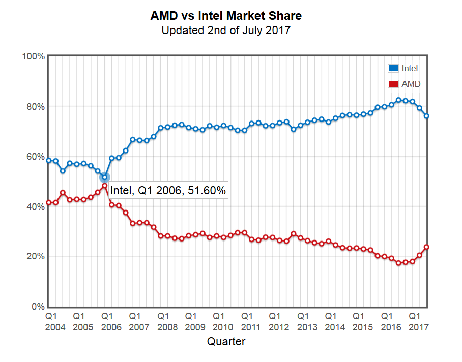 Amd Found Out That Ryzen Took Over Cpu Share Of Intel As It Was Gigazine