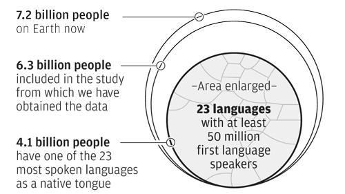 世界の23の主要言語を話者数と使用地域で分類するとこうなる - GIGAZINE