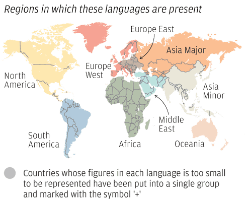 When Major Languages Of The World Are Classified By The - Languages by number of speakers