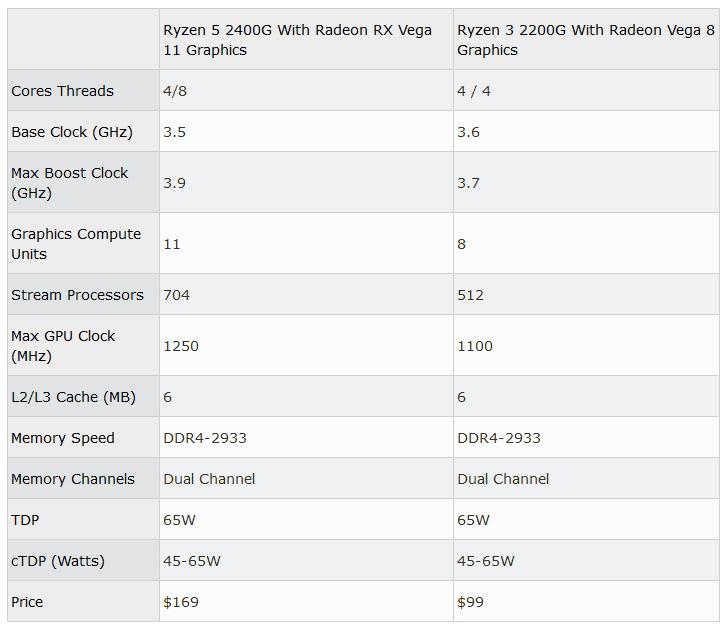 AMD's Vega built-in desktop APU