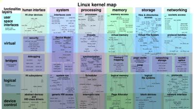 LinuxのファイルI/Oチューニングに使える「Iotop」 - GIGAZINE