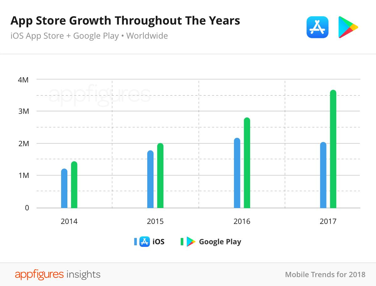 App store 2017 gigazine - Mobel trends 2018 ...