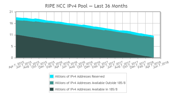 Ip Address In Pool Is Exhausted