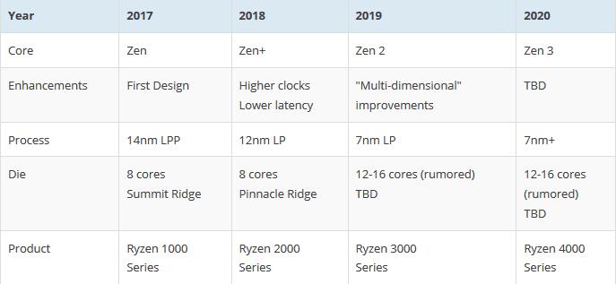 The Ryzen 3000 series of AMD's