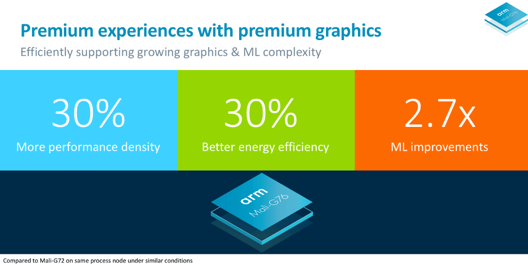 ARM announces the new GPU
