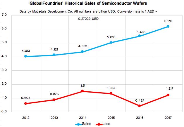 Semiconductor fab GlobalFoundries shifts policy toward discontinuing