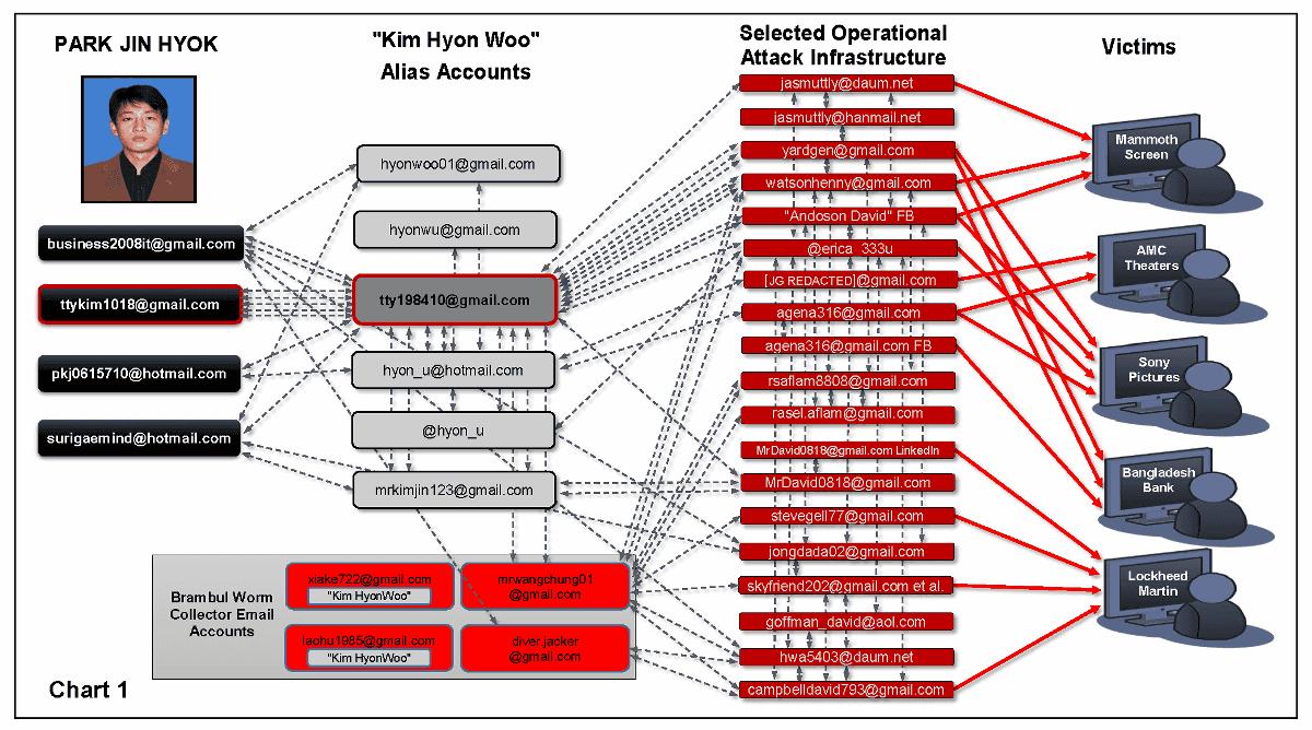 Hasil gambar untuk U.S. sanctions North Korean national for Sony, Wannacry and other hacks