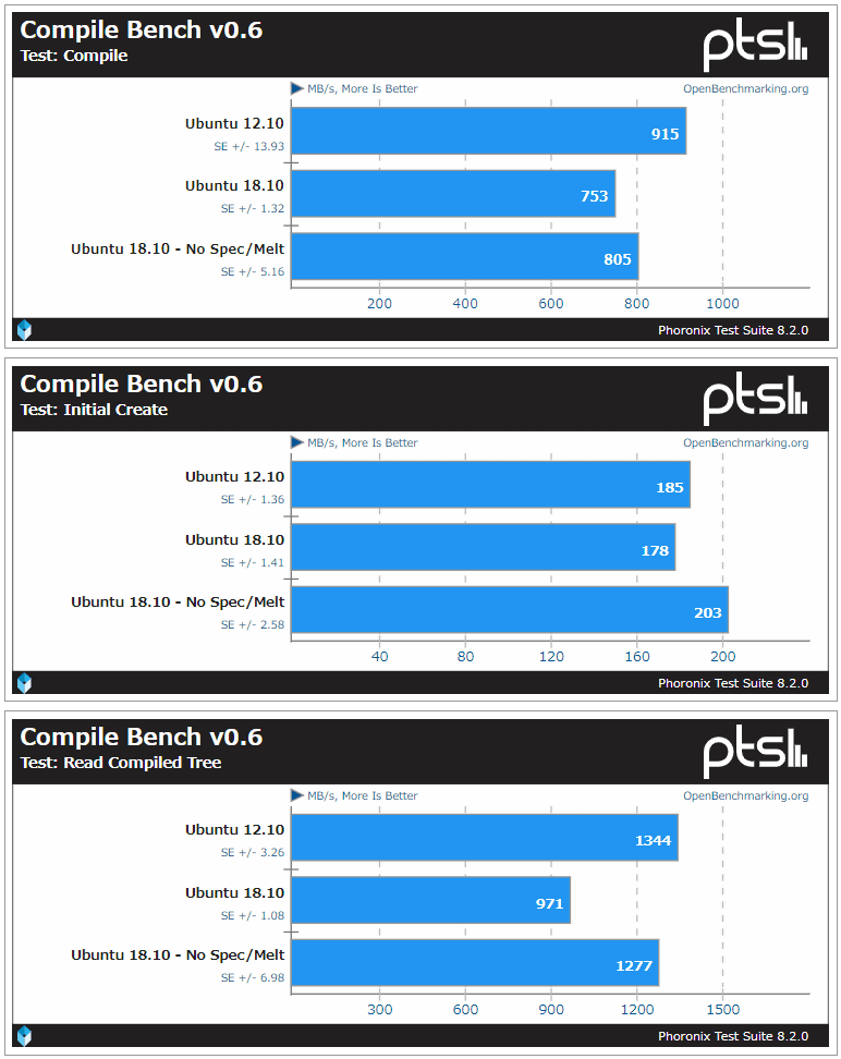 A performance comparison report with 'Ubuntu 12 10' is released on