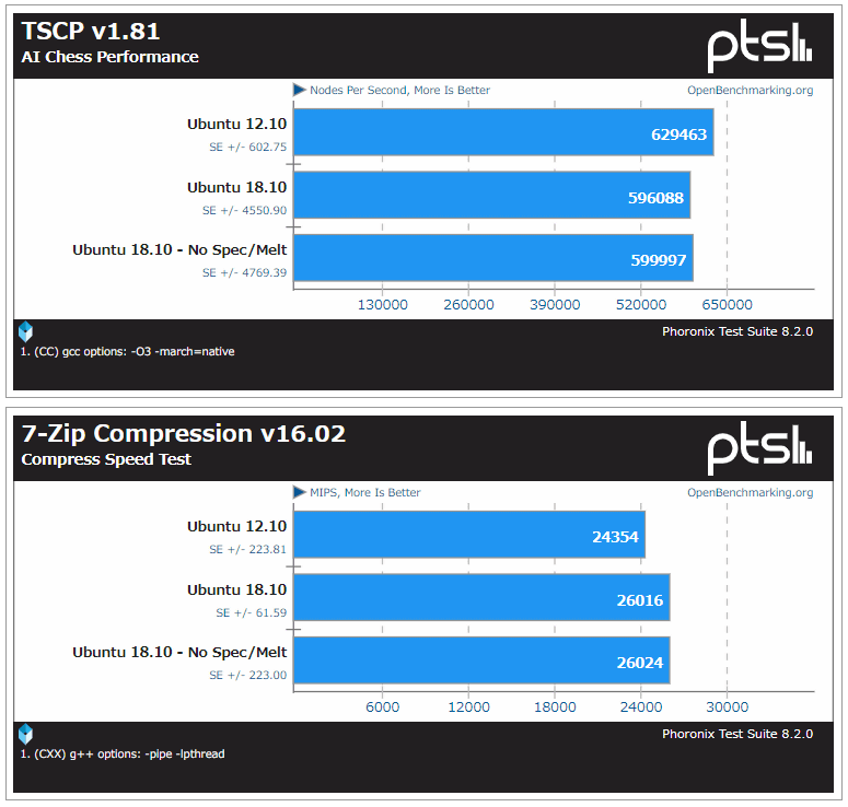 A performance comparison report with 'Ubuntu 12 10' is